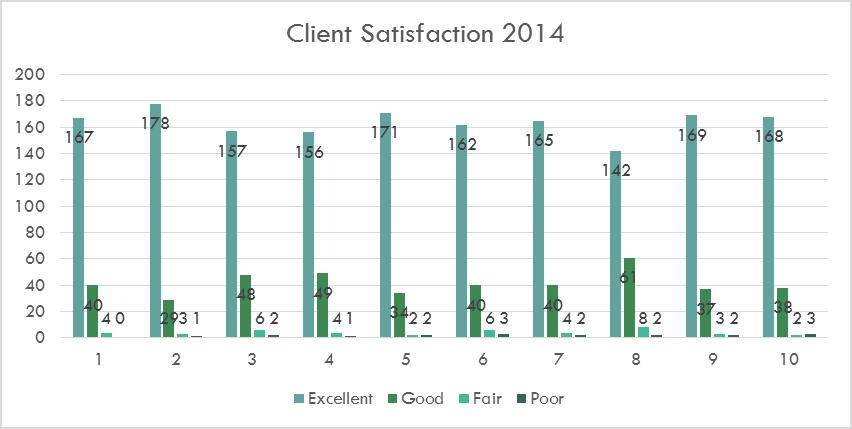 2014 Client Satisfaction Survey Results bar chart